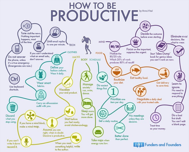Productivity Infographic